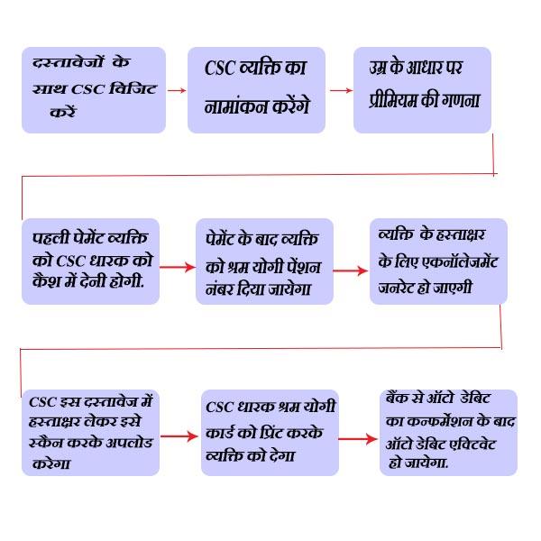 Process to apply for shram yogi mandhan pension