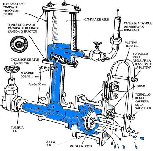 como funciona un ariete hidraulico
