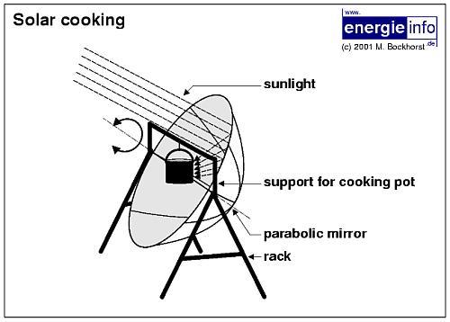 planos cocina solar