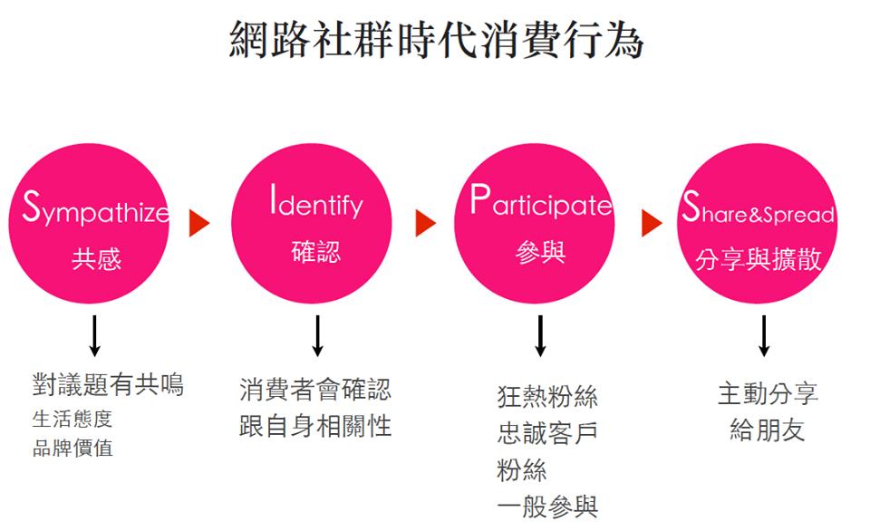 SIPS網路社群時代消費者模式