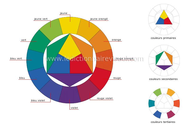 cercle des couleurs image