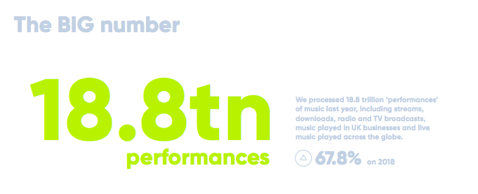 PRS for Music record number of processed performances