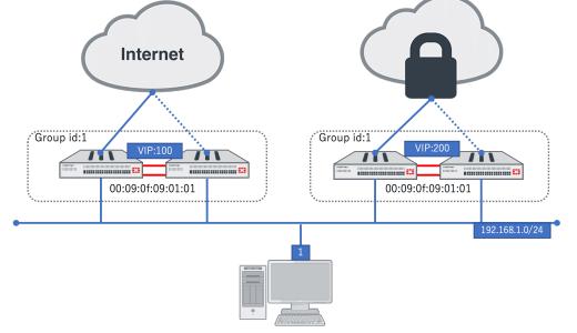 Fortigateで同一ネットワークに複数のHA構成を配置するとMACアドレスが重複する