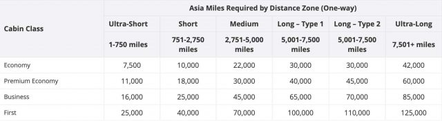 Asia Miles - distance based award chart