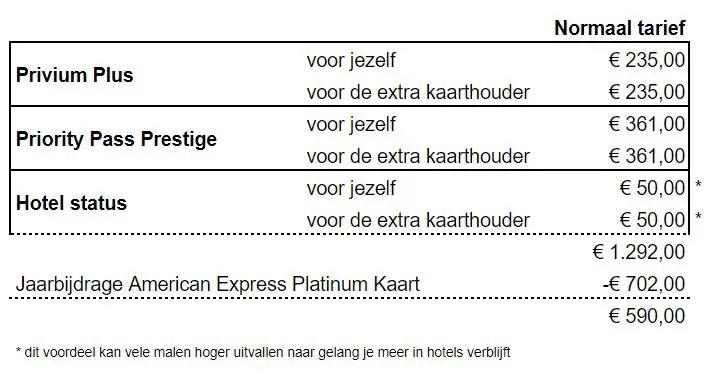 American Express Platinum kaart voordelen kosten AMEX