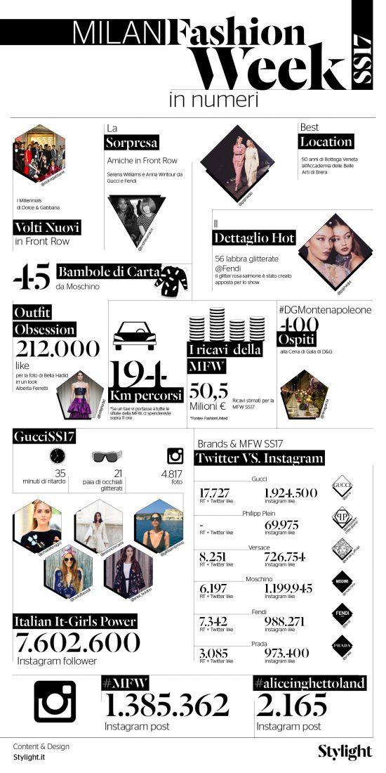 stylight Milano Fashion Week