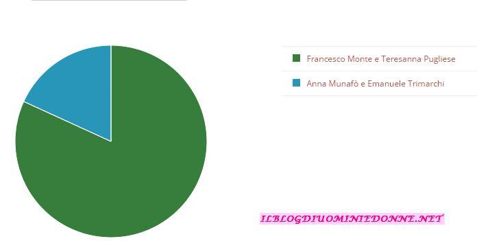 Alessia Cammarota, Aldo Palmeri, Tommaso Scala, Flavia Fiadone,