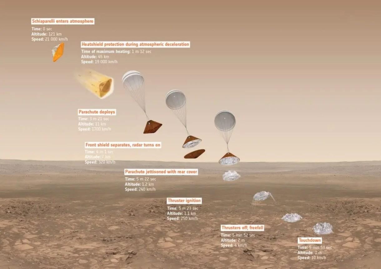 Illustrazione schematica della discesa di Schiaparelli su Marte, in accordo con le simulazioni fatte.