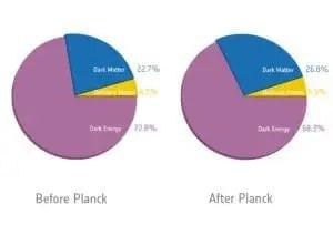 Nella figura, i grafici mostrano il paragone tra le distribuzioni di materia ordinaria, materia oscura ed energia oscura, rilevate prima e dopo le misurazioni di Planck.