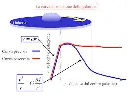 materia oscura: rotazione galattica