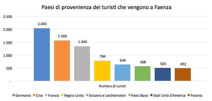 Fonte: Unioncamere per Regione Emilia-Romagna (dati gennaio-novembre 2016).