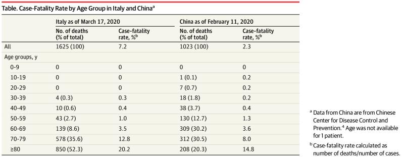 Tasso di Letalità Coronavirus