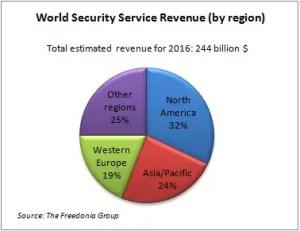 Prevista distribuzione delle rendite dei PMSC nel 2016 per regione