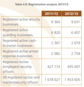 I dati sulla crescita delle PMSC in Sudafrica negli ultimi anni - Fonte: Private Security Industry Regulatory Annual Report (PSIRA) 2012/13