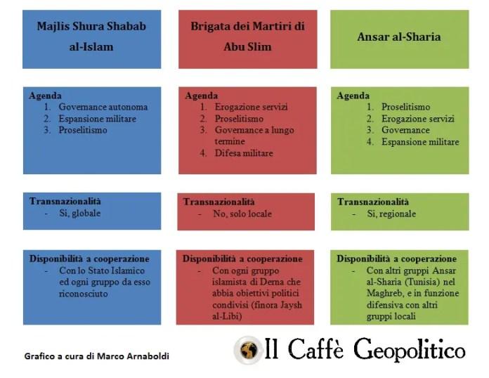 Tabella comparativa di alcuni modelli di gruppi jihadisti