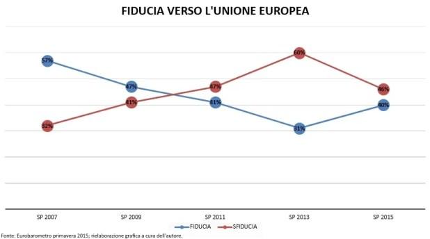 Fig. 4 - La fiducia dei cittadini nell'Unione Europea