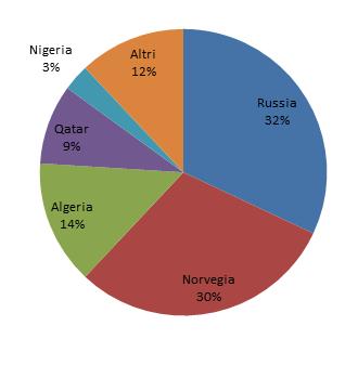 Grafico forniture energetiche europee
