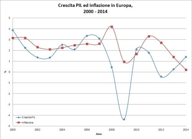 Figura 1. Crescita del PIL ed inflazione in Europa dal 2000 al 2014. Rielaborazione dell'autore su dati Wirld Bank.