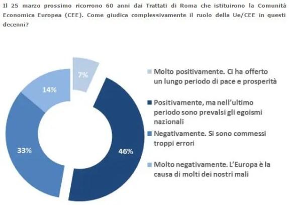sondaggio ISPI 1