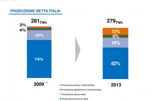 mix 300x202 Italia in overcapacity di energia: cornuti e mazziati?