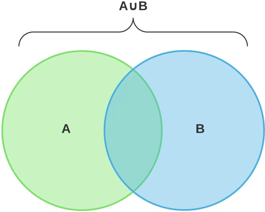 Diagramma Di Venn Cos E E Quando Si Usa Tutti Gli Esempi