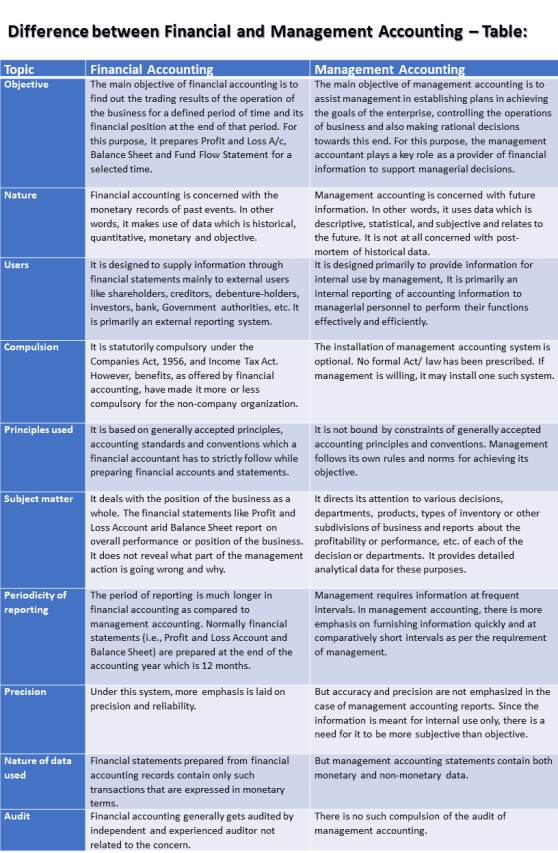 Difference between Financial and Management Accounting - Table