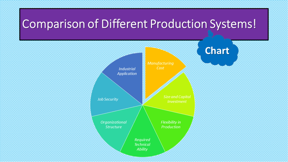 Comparison of Different Production Systems Chat