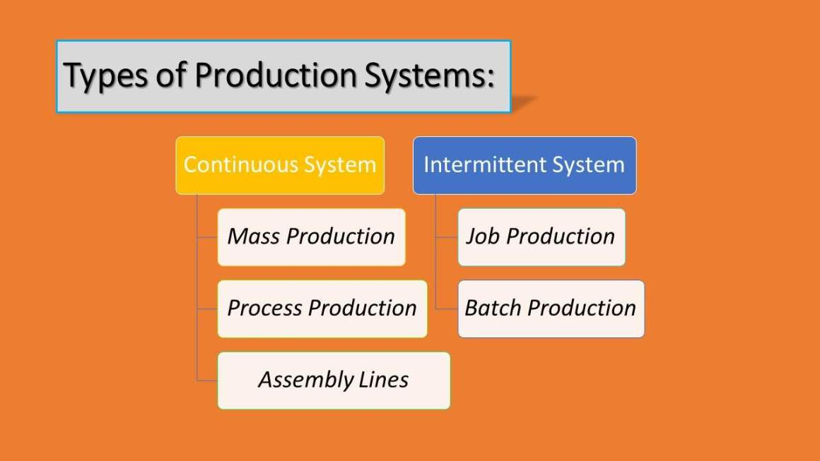 Types of Production Systems Chart - Continuous and Intermittent