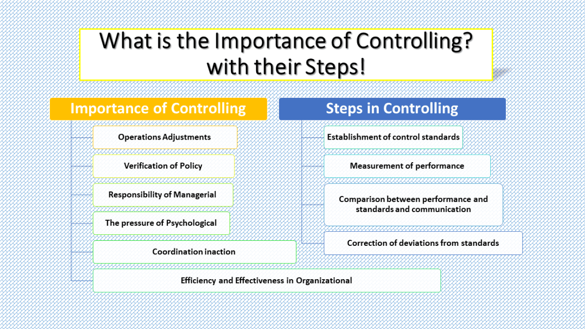 What is the Importance of Controlling - with their Steps - List