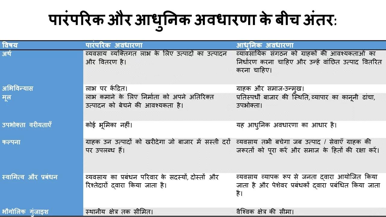 व्यवसाय में पारंपरिक और आधुनिक अवधारणा के बीच अंतर (Traditional and Modern Concept in Business Difference Hindi)