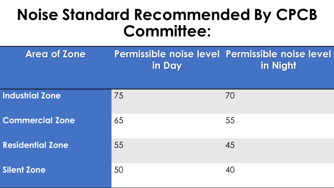 Central Pollution Control Board (CPCB) committee  has recommended permissible noise levels
