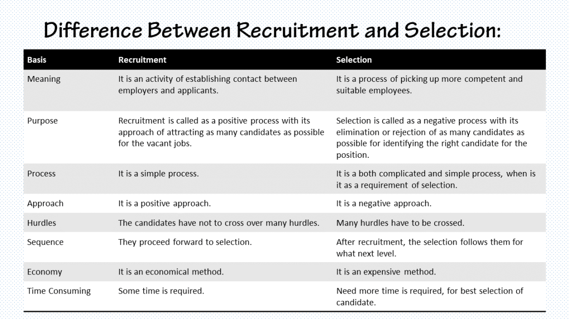 Difference Between Recruitment and Selection - Table
