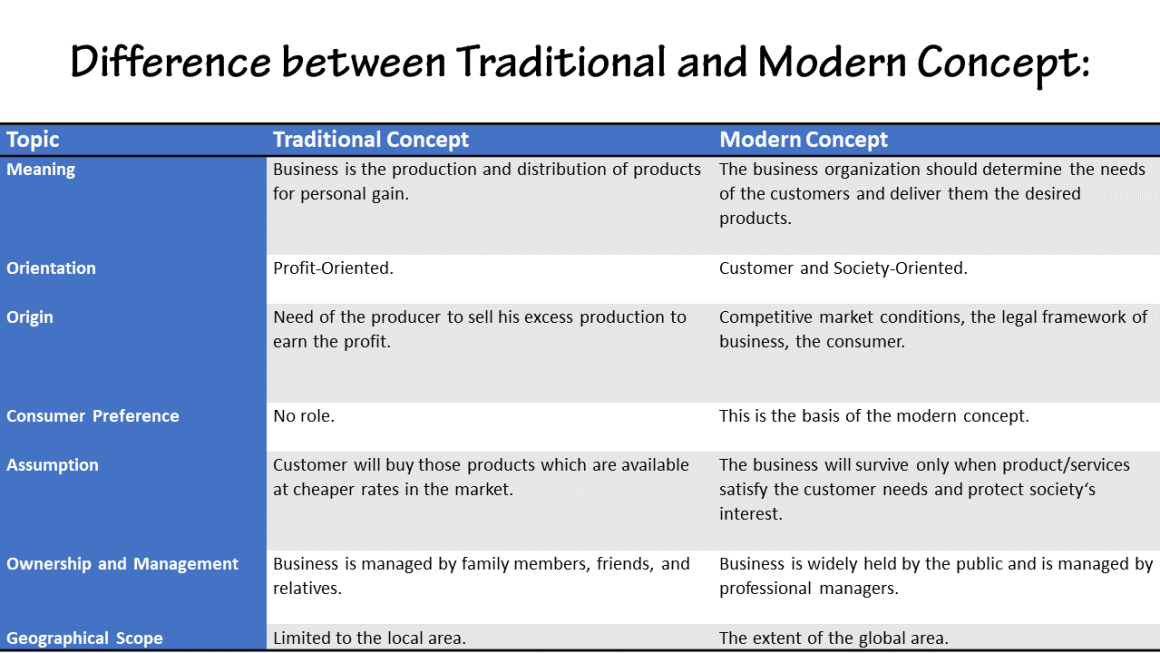 Difference between Traditional and Modern Concept in Business