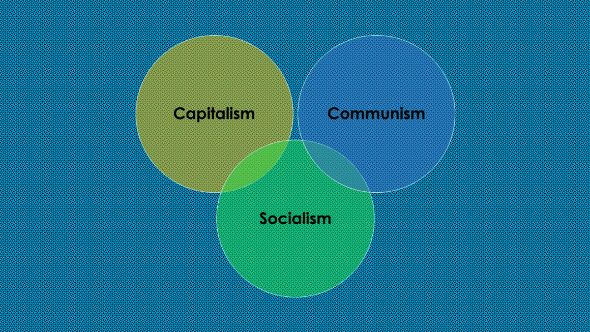 Economic System Capitalism Socialism and Communism