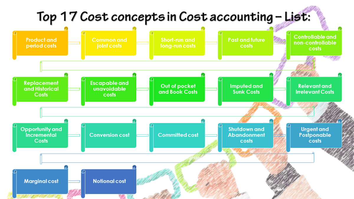 Top 17 Cost concepts in Cost accounting - List