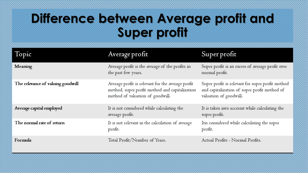 Difference between Average and Super profit table