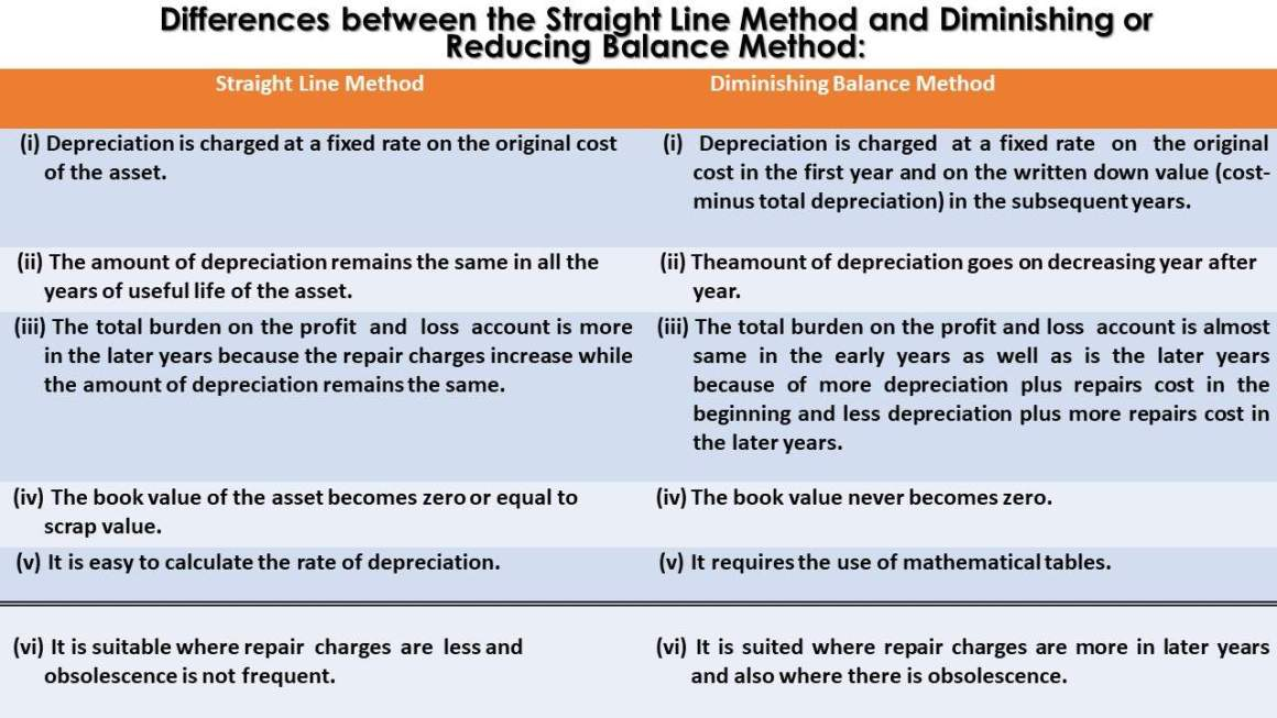 Differences between the Straight Line Method and Diminishing or Reducing Balance Method Image
