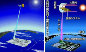 ENERGIA SOLARE - Trasmessa senza fili