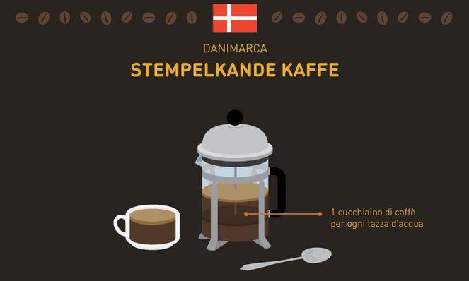 caffè del mondo Danimarca
