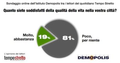 Messina, sondaggio