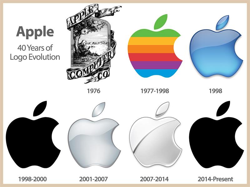 L'evoluzione del logo Apple dal 1976 al 2014