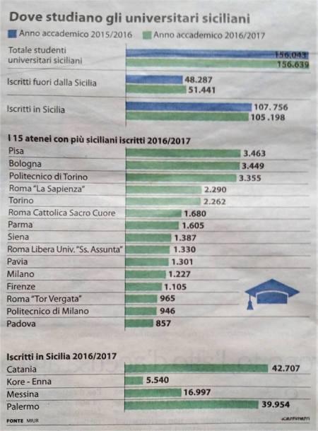 La metà degli studenti siciliani studiano fuori della Sicilia (dati Miur pubblicati da Repubblica)