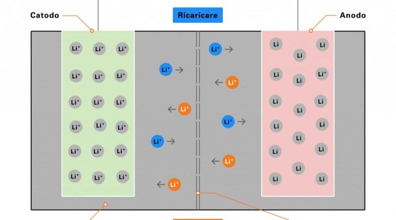 Una batteria agli ioni di litio rappresentata nei suoi elementi