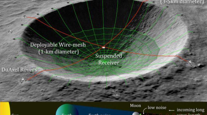 Un radiotelescopio in un cratere sulla Luna