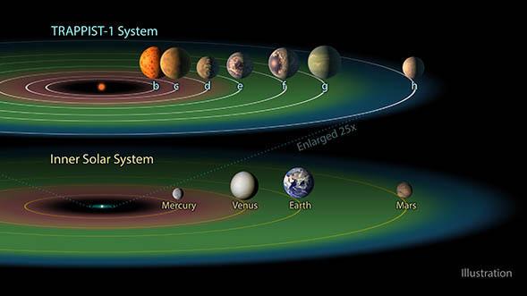 Trappist-1 e il Sistema Solare