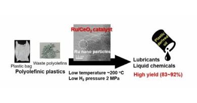 Schema del riciclo tramite rutenio