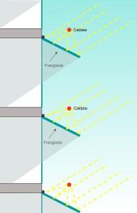 MOLTA OMBRA, MOLTISSIMA LUCE. Gli specchi, piani e lineari, sono larghi 5 cm: il loro principio di funzionamento è molto simile a quello delle veneziane, che ombreggiano gli spazi interni dall'illuminazione diretta permettendo comunque il passaggio della luce diffusa. In questo caso, però, i raggi luminosi deviati vengono concentrati sulla caldaia tubolare, che può raggiungere così temperature operative molto elevate.