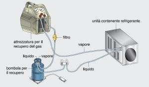 LO SCHEMA di collegamento per il recupero del refrigerante da un circuito frigorifero. Si tenga presente che l'attacco di servizio sul lato di alta (liquido) raramente è presente nelle unità split.