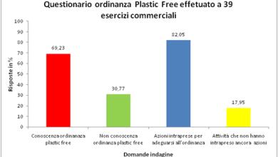 Photo of World Cleanup day: l'82% ha già intrapreso azioni per ridurre la plastica monouso