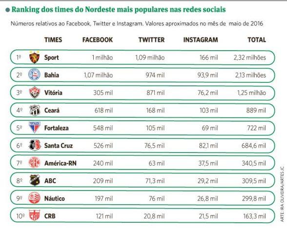 Sport mais popular nas Redes
